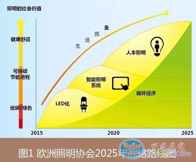 全球LED灯饰照明市场分析报告